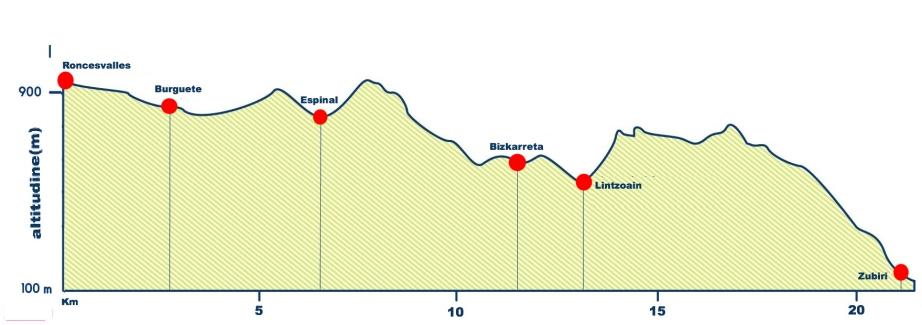 Roncesvalles-Zubiri (21,4 Km)